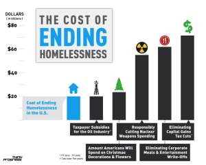 Cost of Ending Homelessness